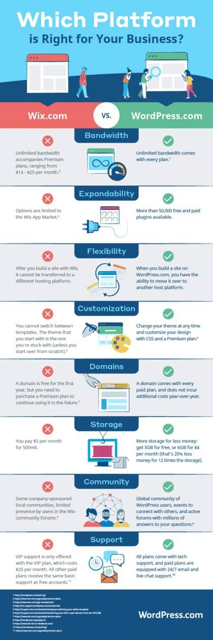 INFOGRAPHIC Wix vs WordPress
